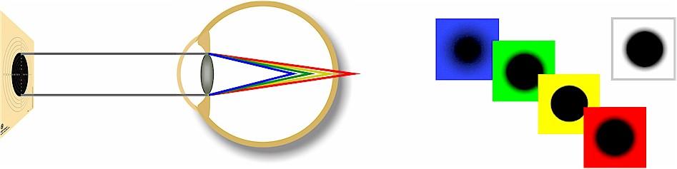 Chromatische Aberration des Auges