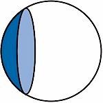 Der Grundwert - die Sphäre des Brillenglases